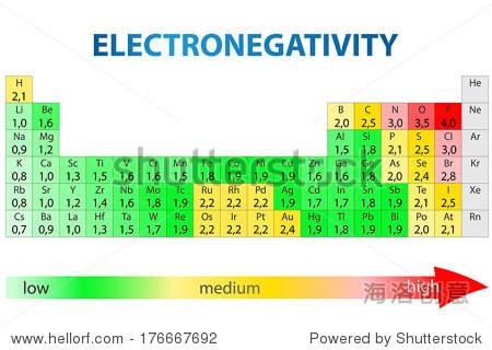 元素周期表與電負性值 - 教育,科學 - 站酷海洛創意
