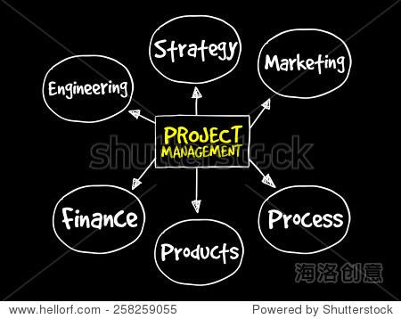 项目管理过程思维导图,业务概念