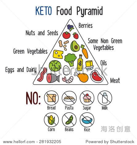 生酮饮食的营养信息图:食物金字塔图.