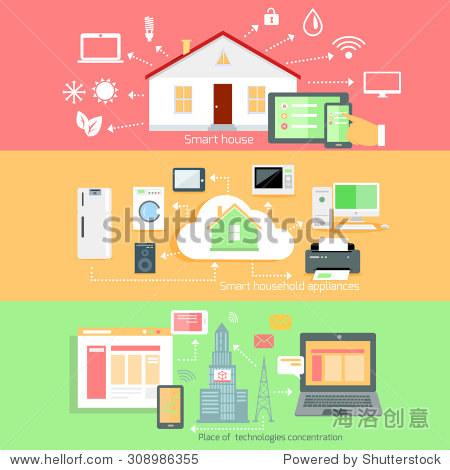 技術含量,家用電器,智能房子,通信系統,自動化互連,生活服務說明