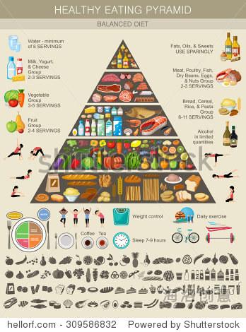 食物金字塔健康饮食信息.健康生活方式的建议.图标的产品.矢量图