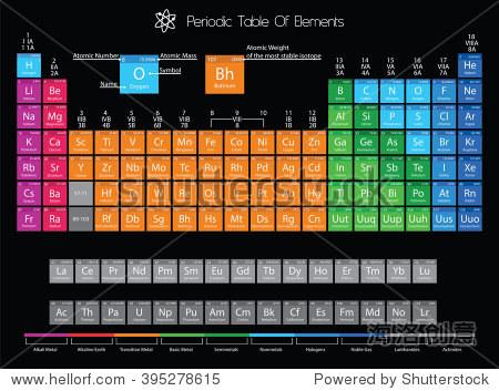 與顏色限定元素周期表-物體,符號/標志-站酷海洛創意