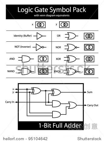 逻辑门符号包装与维恩图解等价物和比特全加器